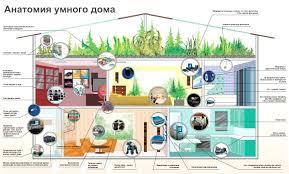 Система умный дом современный подход к обеспечению комфорта Сделайте свой дом умным