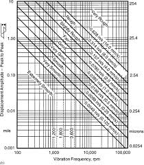 Comparison Of Foundation Design Specifications For Vibratory