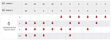 Parent And Child Blood Type Chart