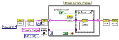 org robotic eagles first acirc reg robotics competition labview camera example