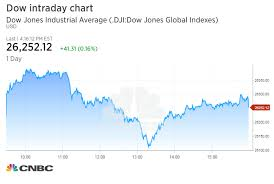 Dow Closes At Record After Volatile Session As Tech Stocks Drop