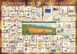 Creation Timeline Chart How Does The Bible Teach 6000 Years Creation Com