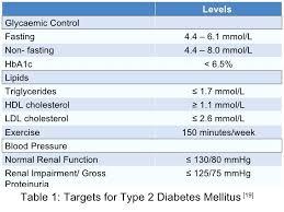Lipid Profile Normal Range Chart Lipid Profile Normal Range
