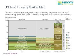 Us Auto Industry Market Map Mekko Graphics