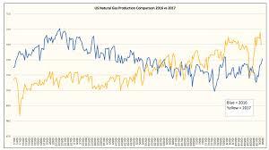 Natural Gas Clocking Chart Natural Gas Equities Signaling A Turning Point Seeking Alpha