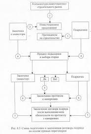 Реферат Организация деятельности генподрядной организации   примерно половина всех строительных контрактов заключается именно таким способом Схема заключения договоров подряда представлена на рис 2