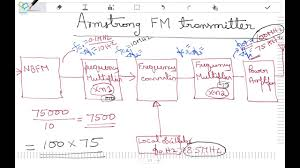 Design Only The Block Diagram An Armstrong Indirect Fm Modulator Armostrong Fm Modulator Design Example