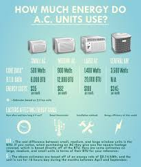 M An Infographic Showing How Much Energy Air Conditioner AC Units Use