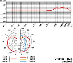 Akg C414 B Uls Frequency Response Chart Akg C414b Tlii Condenser Mic