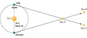 How Do Astronomers Determine Stellar Parallax Socratic