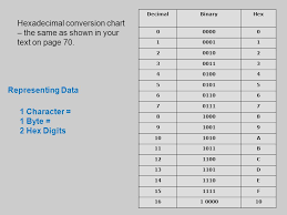 Computer Conversion Chart Programs Defining Data Ch 5 Pp Data In Computer Memory