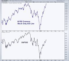 Nyse Advance Decline Line Chart Advance Decline Line Hits New All Time Highs All Star