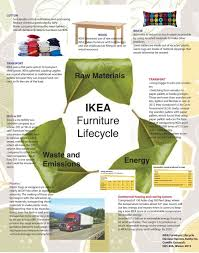 Ikea In Mass Ikea Self Assembly Process Design Life Cycle