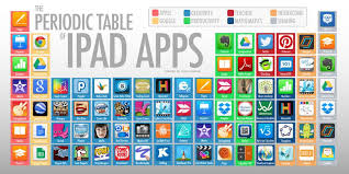 iPad Periodic Table of Apps - ThingLink