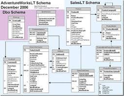 sql server sample databases cesar de la torre microsoft  clip image002 4