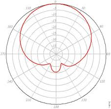 Wifinigel Antenna Radiation Patterns In The Real World