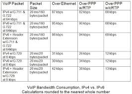 Voip Codec Comparison Chart Guide To Voip Codecs A Detailed Comparison Nurango Ucaas