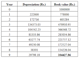 Different Depreciation Methods Nptel Civil Engineering Construction Economics Finance