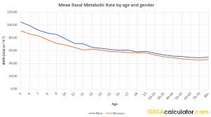 Basal Metabolic Rate Bmr Chart Bmr Calculator Estimate Basal Metabolic Rate In Kcal Per Day