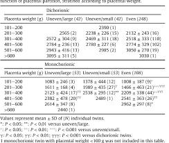 Placenta Growth Chart Table 8 From Placental Weight Birth Weight And Fetal
