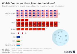 Chart Which Countries Have Been To The Moon Statista