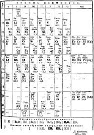 1906 Mendeleev's Periodic Table | Chemistry History | Pinterest ...