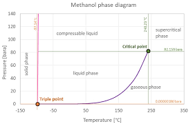 Alcohol Evaporation Temperature Chart Methanol Thermophysical Properties