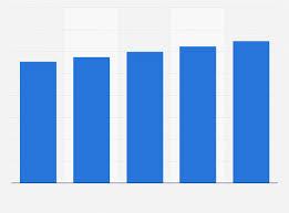 Hoverboard Sales Chart Hoverboard Market Value Forecast Worldwide 2017 2021 Statista