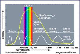 The Enhanced Greenhouse Effect Global Warming Ozcoasts