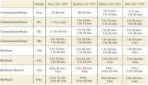 Beef Roast Cooking Online Charts Collection