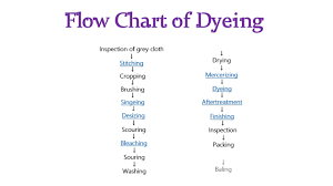 Flow Chart Process Textile Manufacturing Youtube
