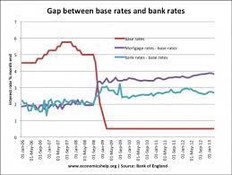 Uk Bank Rate Currency Exchange Rates