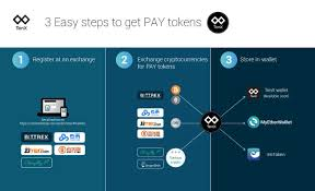 Be Twitter On Pay Step Infographic