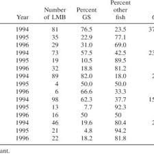 Largemouth Bass Age Chart Proportion Of Piscivorous Age 0 Largemouth Bass Lmb Pooled