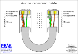 peak electronic design limited ethernet wiring diagrams patch economy crossover cable 4 wires