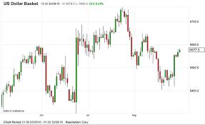 Us Dollar Basket Chart Us Employment Report Tipped To Halt Us Dollar Advances