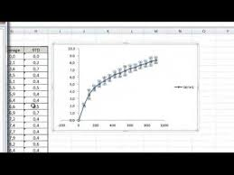 Standard Deviation Chart Excel Data Processing Scatter Plot Graph With The Average And Standard Deviation On Excel