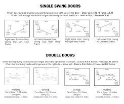 Rh Door Swing Gracetoday Co