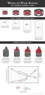 barrel size barrel size matters for lucia chardonnay