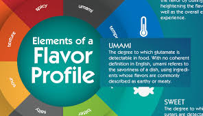 Flavor Profile Chart Flavor Profiling Edible Insects For Maximum Benefit Ento