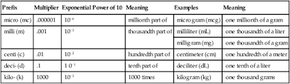 Metric Conversion Chart For Medication Measurement Units And Conversions For Medications Nurse Key