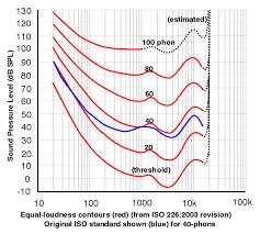 Db Sound Chart Db What Is A Decibel
