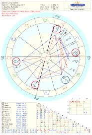 Astrology Chart Of Lunar Eclipse And Temple Pattern Feb