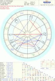 Julian Assange Natal Chart The Astrology Of Secrets Espionage Wikileaks Mary