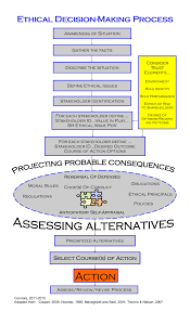 Ethical Decision Making Models Ethical Decision Making Model Npo Crossroads