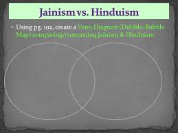 Jainism And Hinduism Venn Diagram Copy Define The 7 Key Terms From Pg Ppt Download