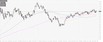Us Dollar Index Live Chart Investing Com Us Dollar Index Technical Analysis Dxy Ends The Week At