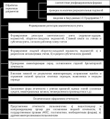 Реферат Реформация бухгалтерского баланса и распределение прибыли Реформация баланса реферат