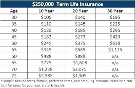 Term Life Ins Quotes Awesome Aaa Life Insurance Quotes Staggering Term Life Insurance 48 Aaa