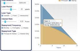 Loan Repayment Calculator Fox Symes